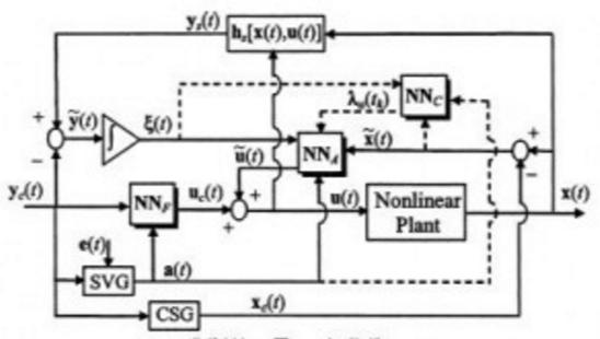 مقاله کاربرد شبکه های عصبی در کنترل