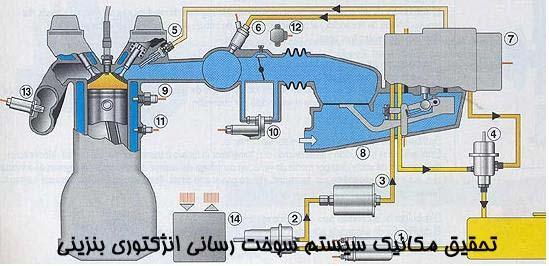 تحقیق مکانیک سیستم سوخت رسانی انژکتوری بنزینی