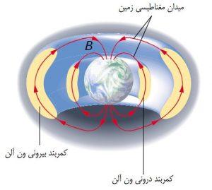 مقاله در مورد میدان مغناطیسی زمین