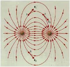 تحقیق الکتريسيته و مغناطيس