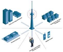 تحقیق امنیت در شبکه با نگرشی به شبکه های  بی سیم