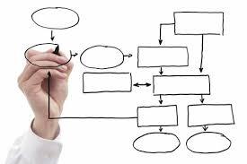 مقاله طراحی سازمان چیست