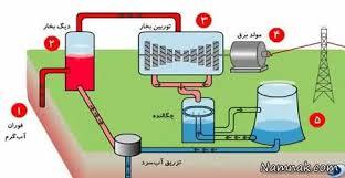 تحقیق انرژی زمین گرمایی