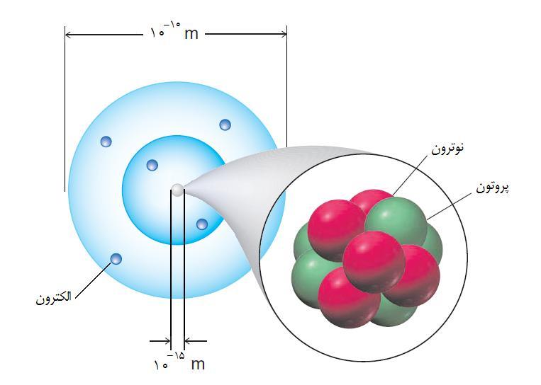 مقاله توصیف آشکار سازهای نیمه هادی سه بعدی نوترونهای حرارتی