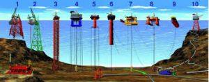پروژه و تحقیق انرژی امواج دریا و انرژی جزر و مد