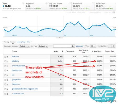 نحوه افزایش بازدید سایت,اموزش افزایش بازدید سایت